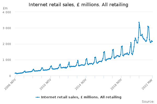 Internet retail sales, £ millions  All retailing - Office