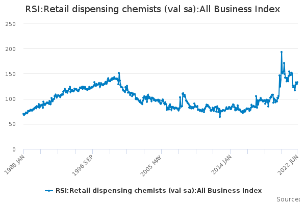 RSI:Retail dispensing chemists (val sa):All Business Index