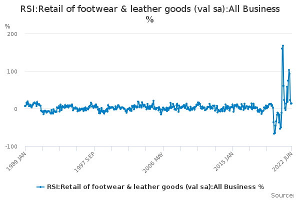 RSI:Retail of footwear & leather goods (val sa):All Business %