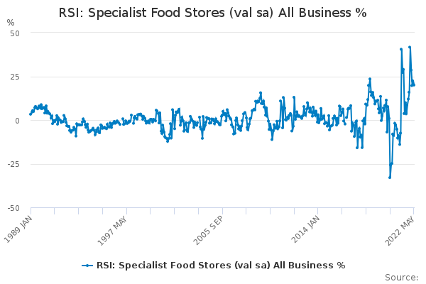 RSI: Specialist Food Stores (val sa) All Business %