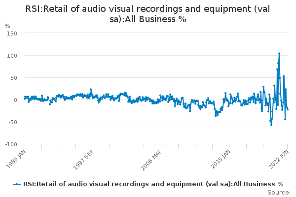 RSI:Retail of audio visual recordings and equipment (val sa):All Business %