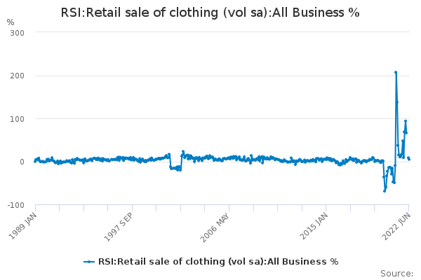 RSI:Retail sale of clothing (vol sa):All Business %