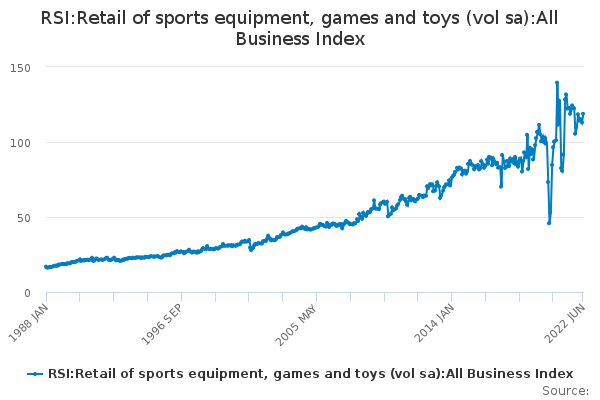 RSI:Retail of sports equipment, games and toys (vol sa):All Business Index