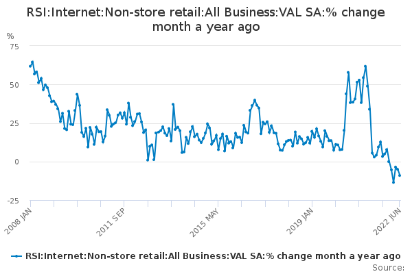 RSI:Internet:Non-store retail:All Business:VAL SA:% change month a year ago