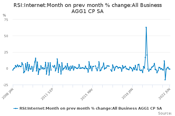RSI:Internet:Month on prev month % change:All Business AGG1 CP SA