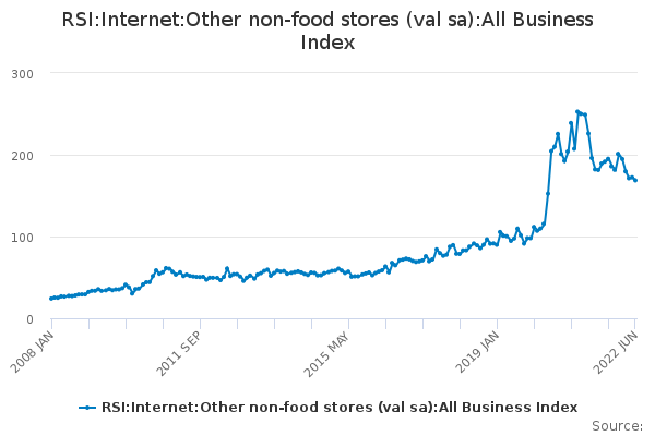 RSI:Internet:Other non-food stores (val sa):All Business