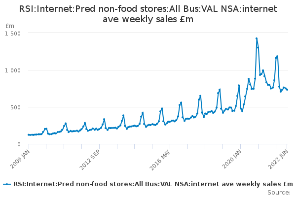 RSI:Internet:Pred non-food stores:All Bus:VAL NSA:internet ave weekly sales £m