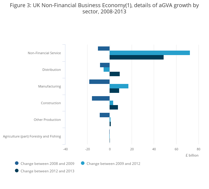 Non-financial business economy, UK (Annual Business Survey