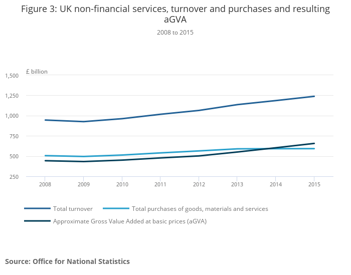 Annual Business Survey, UK non-financial business economy