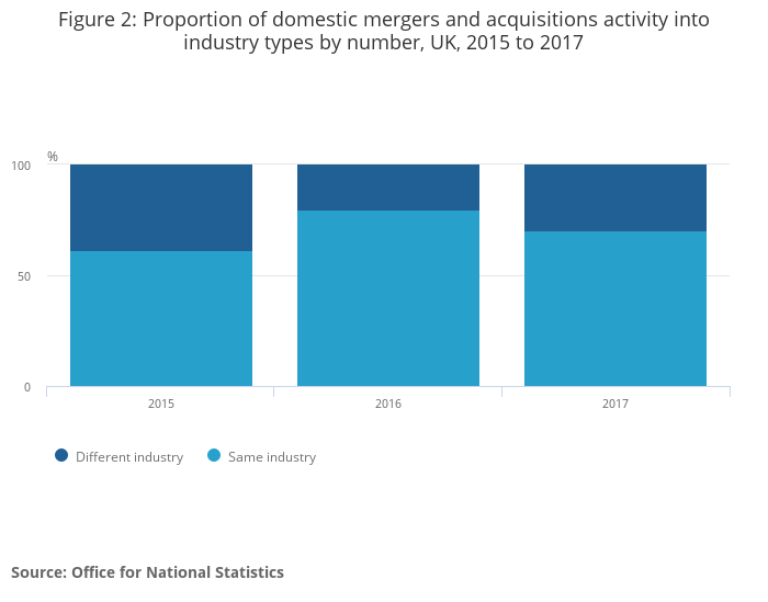 UK mergers and acquisitions in context, activity by industry: 2015