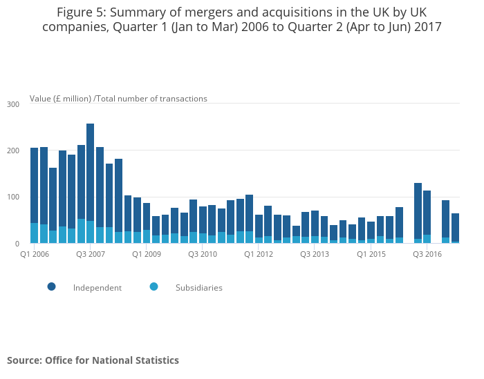 Mergers And Acquisitions Involving Uk Companies Office For