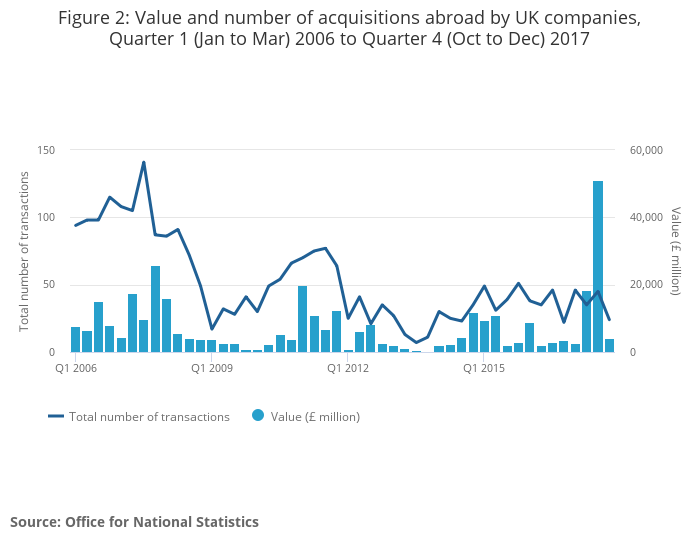 Mergers and acquisitions involving UK companies - Office for