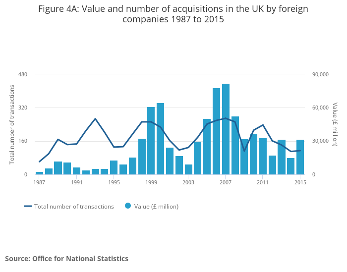 Mergers and acquisitions involving uk companies office for national statistics - Office for national statistics ...