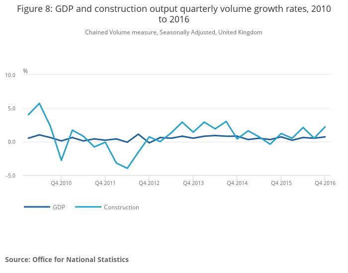Construction statistics - Office for National Statistics