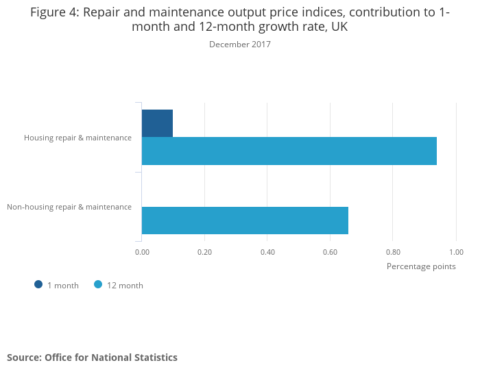 Construction output price indices (OPIs), UK - Office for National