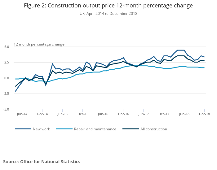 Construction Output Price Indices (OPIs), UK - Office for