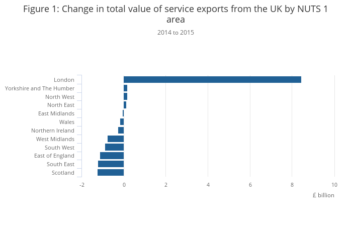Estimating the value of service exports abroad from