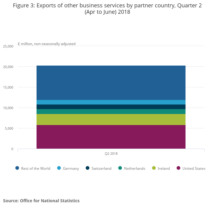 UK trade in services by partner country experimental data - Office