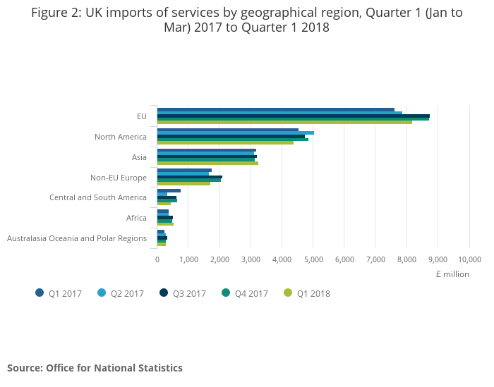 International trade in services by partner country, UK - Office for