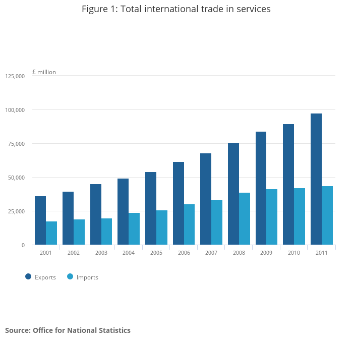 international trade significant to uk business Whether taking your first steps or looking to grow your export business, export britain can help  more significant  uk trade across international.