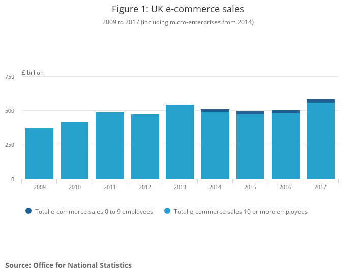 E-commerce and ICT activity, UK - Office for National Statistics