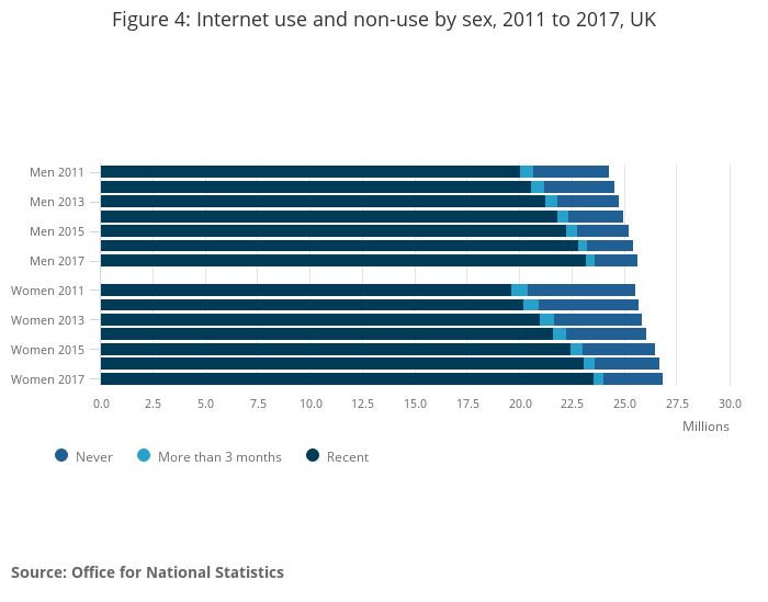 Internet users in the uk office for national statistics - Office for national statistics ...