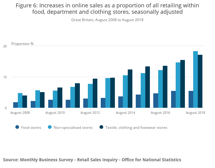 """8f034406 Comparing """"bricks and mortar"""" store sales with online retail sales ..."""