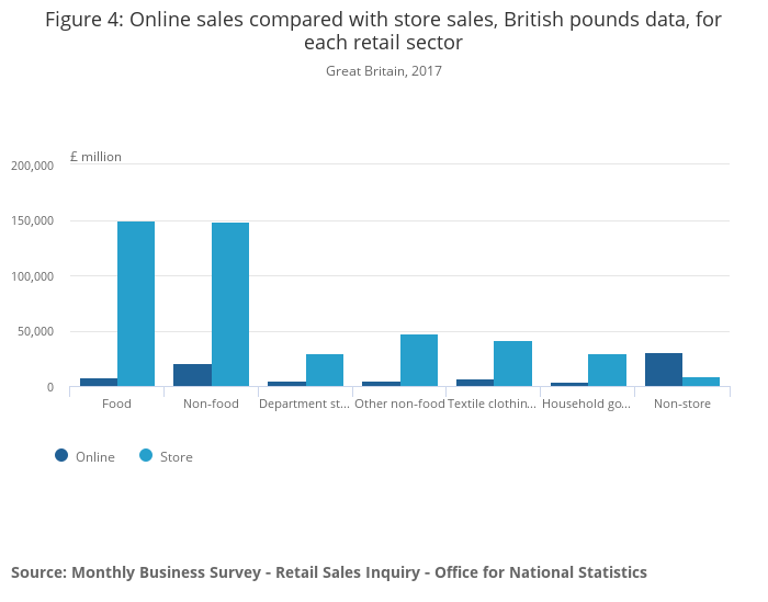 """Comparing """"bricks and mortar"""" store sales with online retail"""