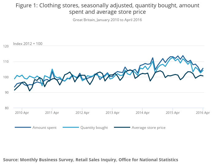 Retail sales, Great Britain - Office for National Statistics