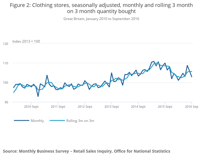Department store retail sales volume monthly in Great Britain 2015-2018