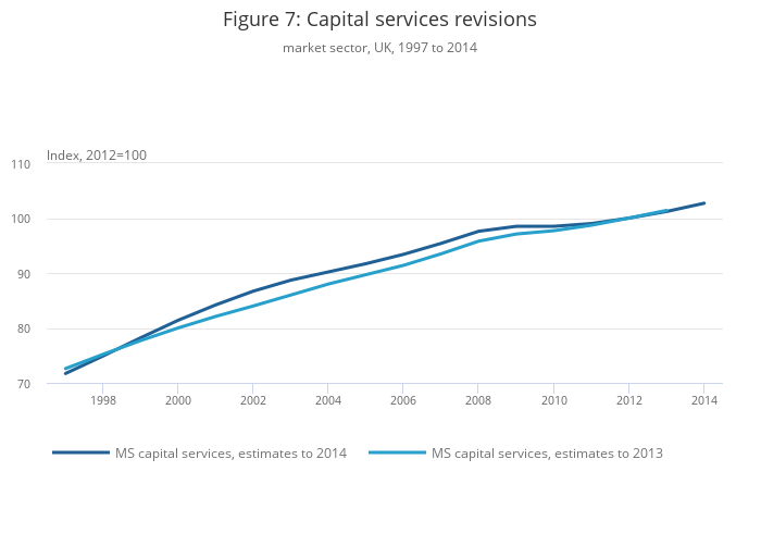 Volume index of UK capital services (experimental