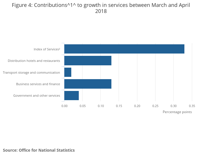 Index of Services, UK - Office for National Statistics