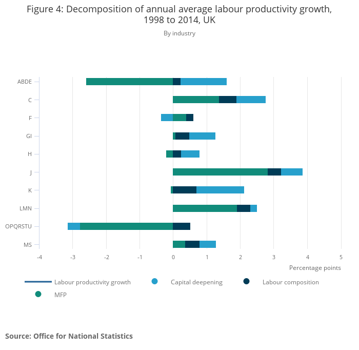 Multi-factor productivity estimates - Office for National