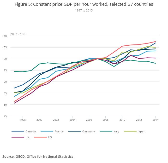 International Comparisons of Productivity - Final Estimates - Office