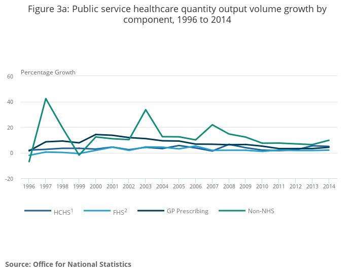 Public Service Productivity Estimates Office For National Statistics