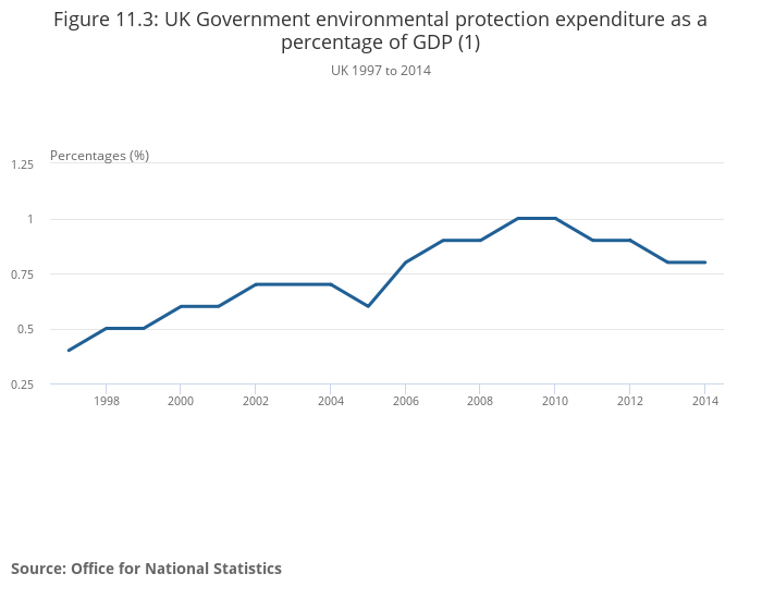 cf451e3f55f07f UK environmental accounts - Office for National Statistics