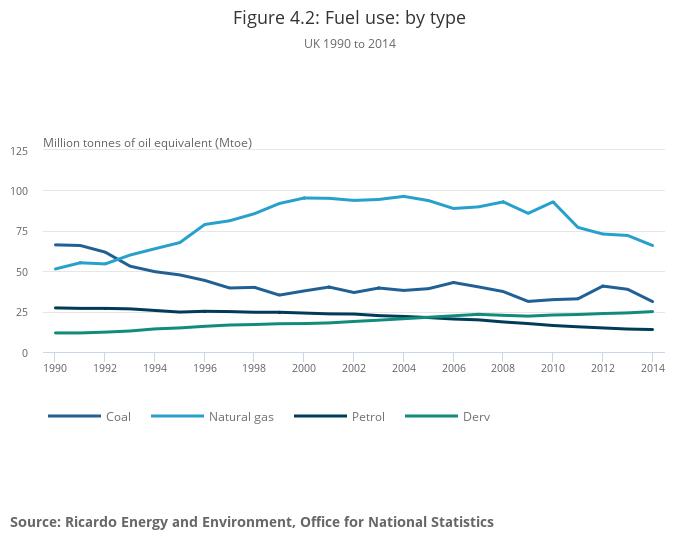 UK environmental accounts - Office for National Statistics