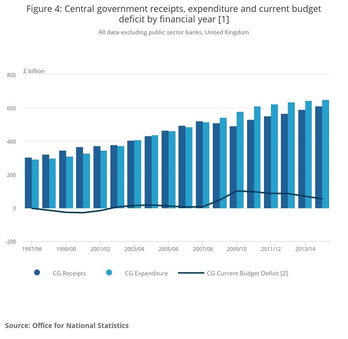 Germany Budget Surplus