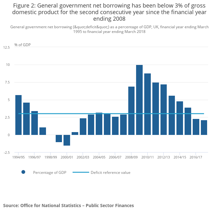 UK government debt and deficit - Office for National Statistics