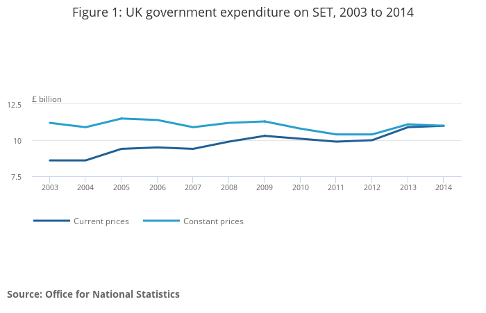 UK government expenditure on science, engineering and