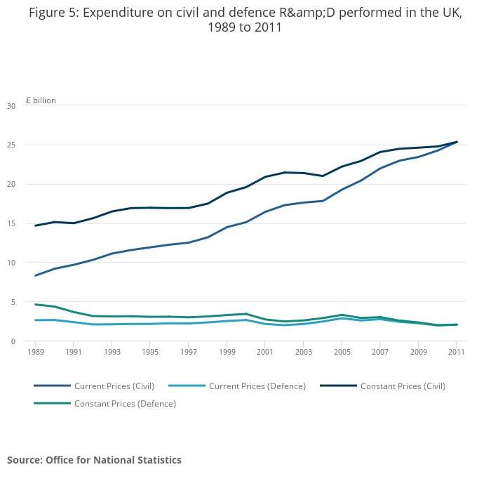 UK Gross Domestic Expenditure on Research and Development