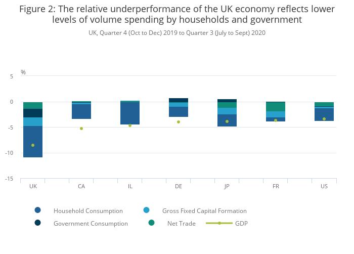 International comparisons of GDP during the coronavirus ...