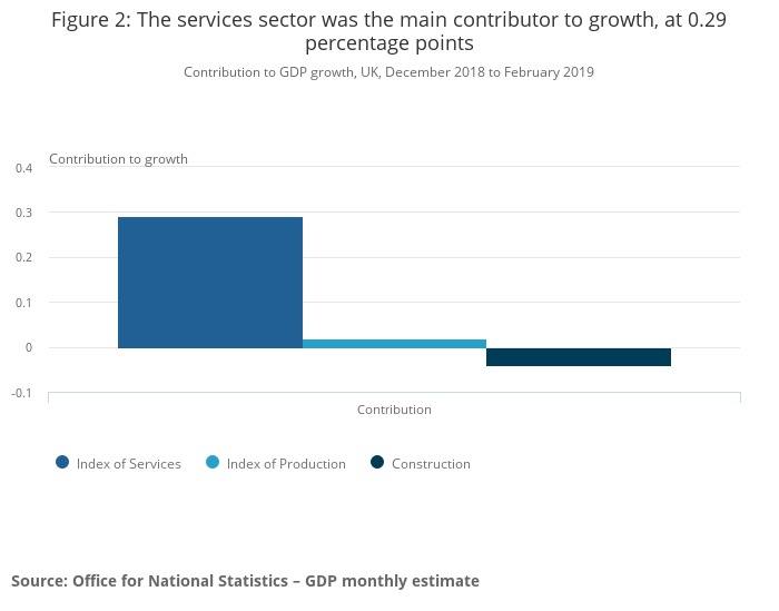 GDP monthly estimate, UK - Office for National Statistics