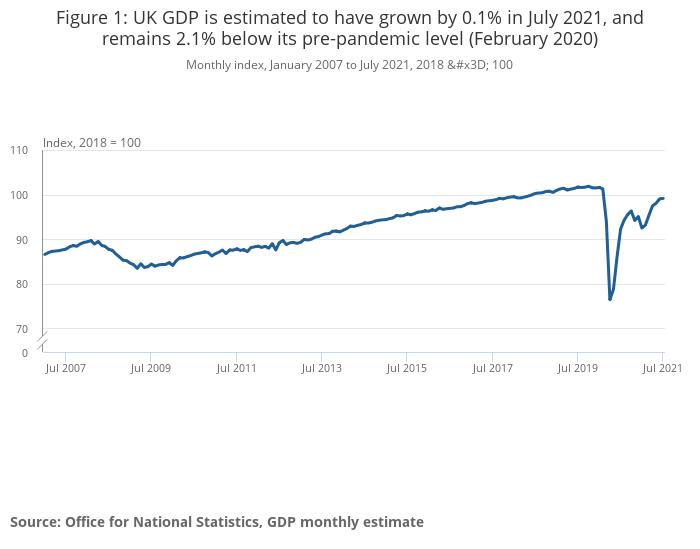https://www.ons.gov.uk/chartimage?uri=/economy/grossdomesticproductgdp/bulletins/gdpmonthlyestimateuk/july2021/4a661f3f