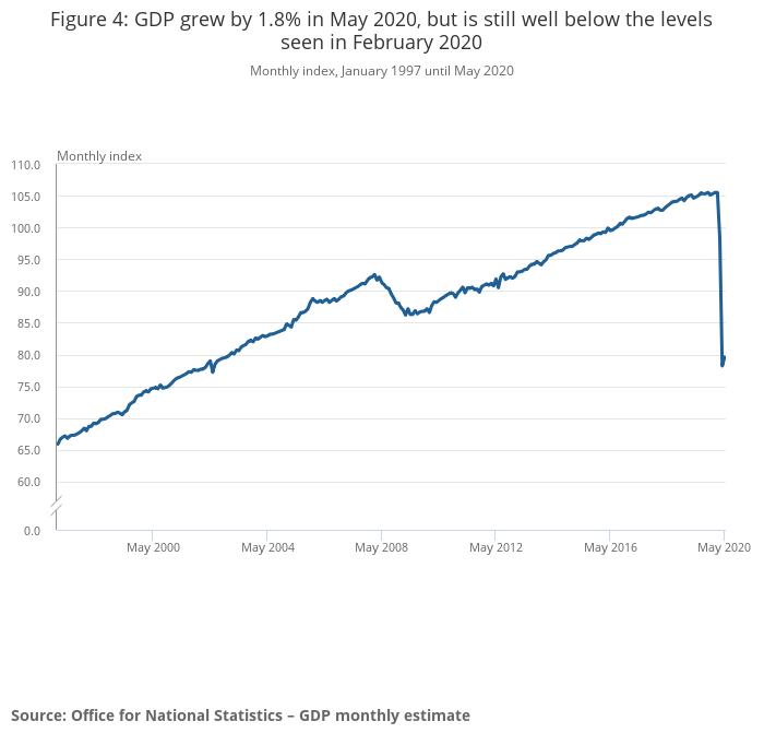 Uk Economy Shrinks By A Fifth As Coronavirus Lockdown Toll Revealed