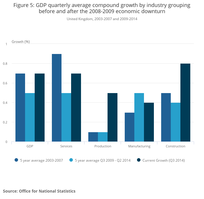uk gross domestic product gdp This statistic shows the predicted change in gross domestic product (gdp) per capita of the united kingdom (uk) from 2016 to 2021, as a percentage change from the same time in the preceding year.