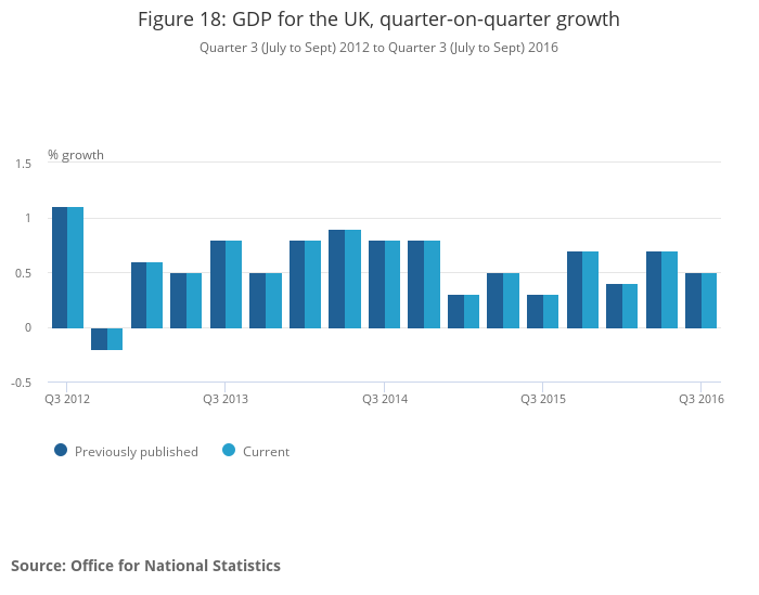 Gross domestic product gdp office for national statistics - Office for national statistics ...