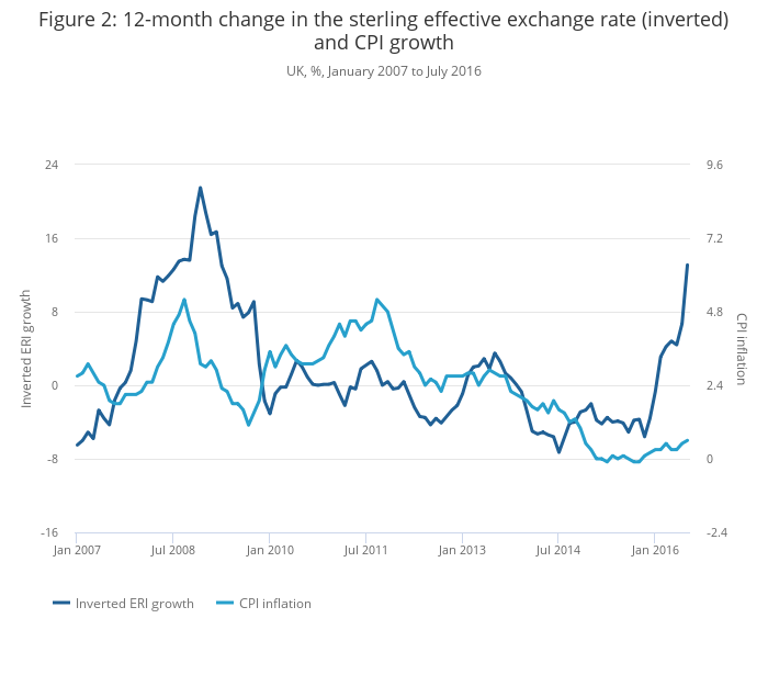 Additional analysis of the Producer Price Index (PPI) and