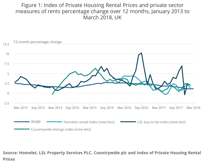 Private rental growth measures, a UK comparison - Office for