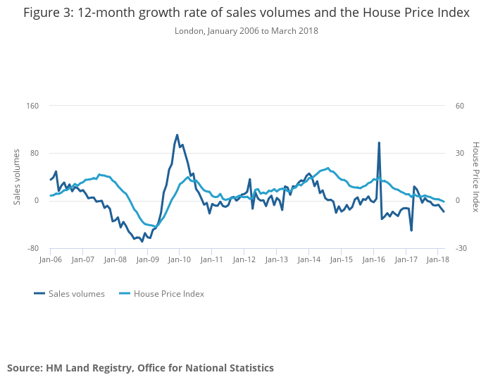 Exploring Recent Trends In The London Housing Market